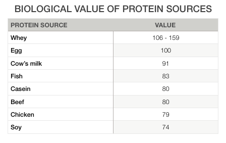 Biological value of various protein sources